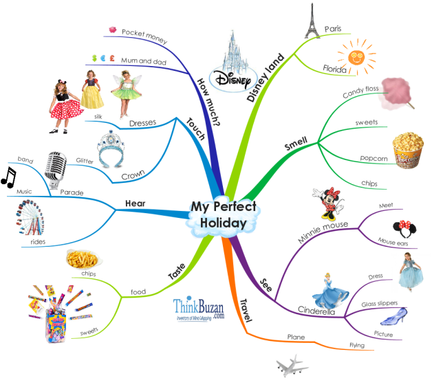 Mind Map - My Perfect Holiday