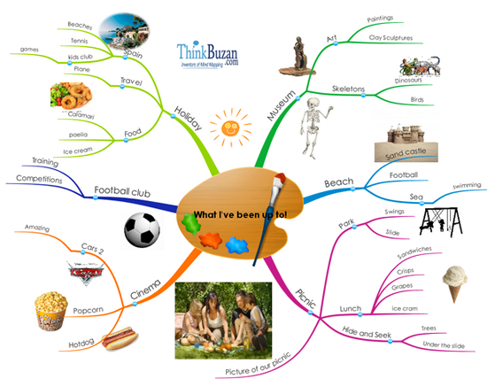 Mind Map - What I've been up to!